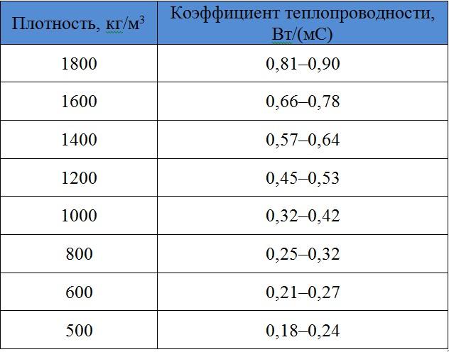 Коэффициент теплопроводности строительного мусора