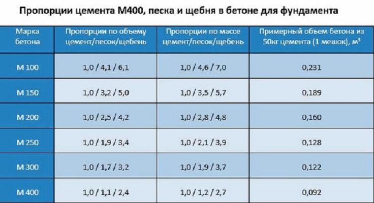 Таблица пропорции бетона марки 200 на 1 куб