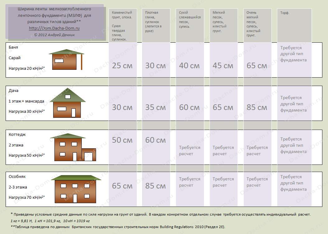 Расчет ленточного фундамента дома в зависимости от грунтов.