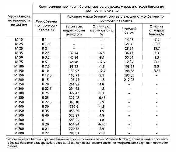 Таблица перевода единиц измерения в единицы СИ