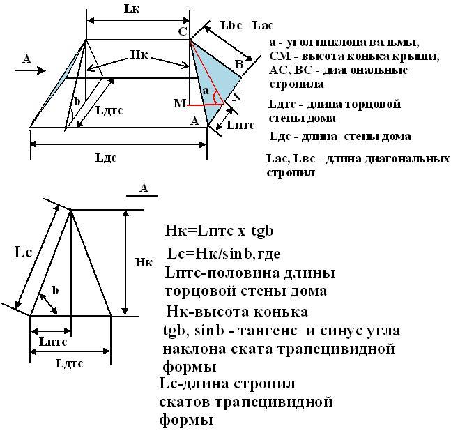 Трехскатная крыша Как строится трехскатная крыша