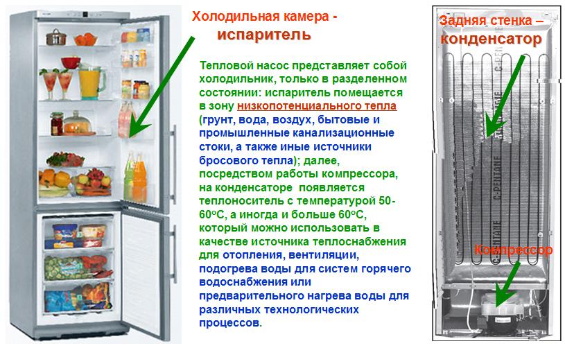защите морозильная камера с боковой стенкой горячую работа, знаете