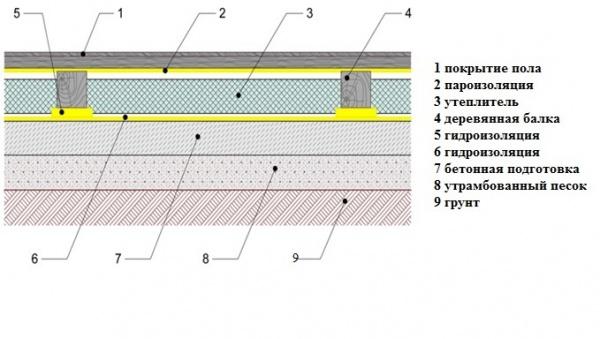 Гидроизоляция в бане своими руками схема парогидроизоляция в архитектуре, рисунок