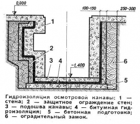 Элементы гидроизоляции