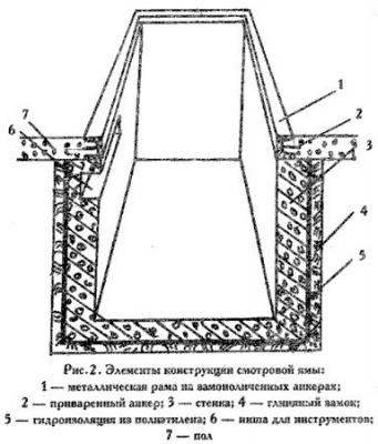 Элементы конструкции смотровой ямы