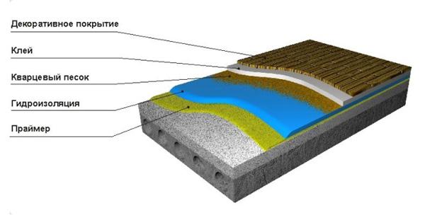 Материалы для герметизации панельных швов