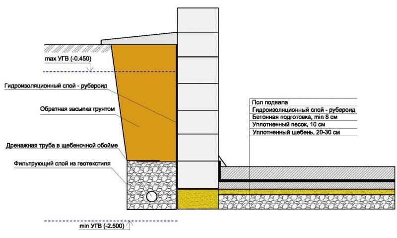 Гидроизоляция цокольного этажа проника современная гидроизоляция прохода труб через колодец гильза