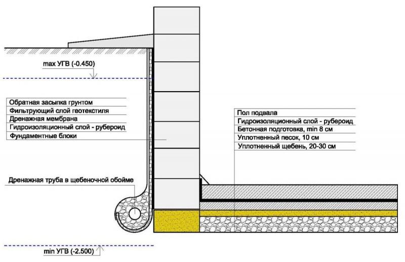 Проникающая гидроизоляция цокольного этажа стоимость что такое мастика в строительстве цена