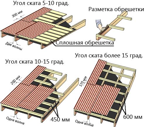 инструкция по шиферу