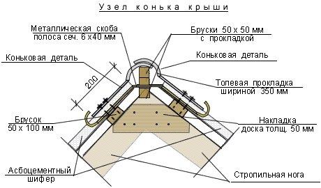 конек крыши из шифера