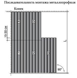 последовательность монтажа металлопрофиля