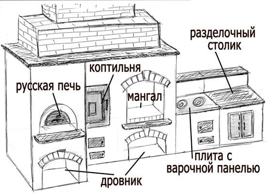 Печь-мангал чертеж своими руками