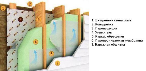 Как сделать пароизоляцию стен