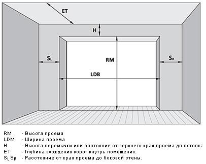 Установка гаражных секционных ворот своими руками, фото, видео
